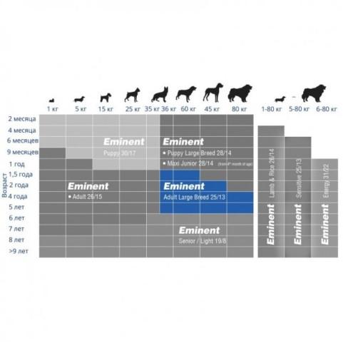 Eminent Adult Large Breed корм для взрослых собак крупных и гигантских пород 15 кг
