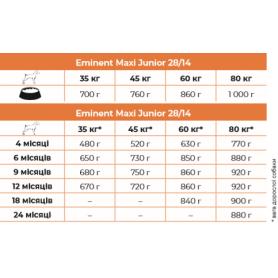 Корм Eminent Maxi Junior для підростаючих цуценят великих та гігантських порід 15 кг