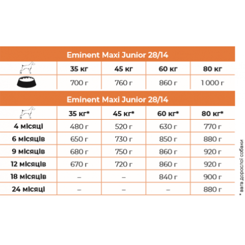 Eminent Maxi Junior корм для подрастающих щенков крупных и гигантских пород
