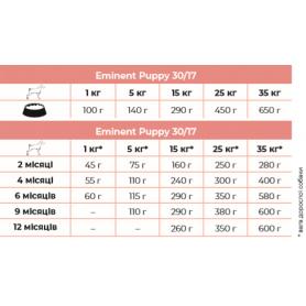 Eminent Puppy корм для щенков мелких и средних пород 15 кг