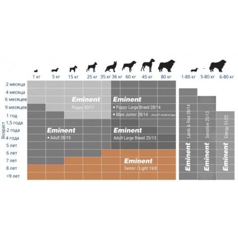 Eminent Senior & Light корм для пожилых собак и собак с лишним весом 3 кг